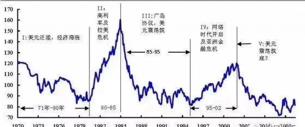 40年来美元指数周期图表